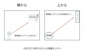 エアコンと扇風機の置き方.001